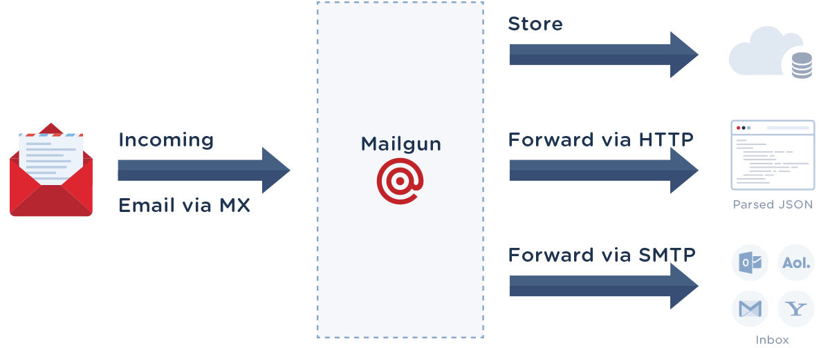 How to start receiving inbound email — Mailgun API documentation