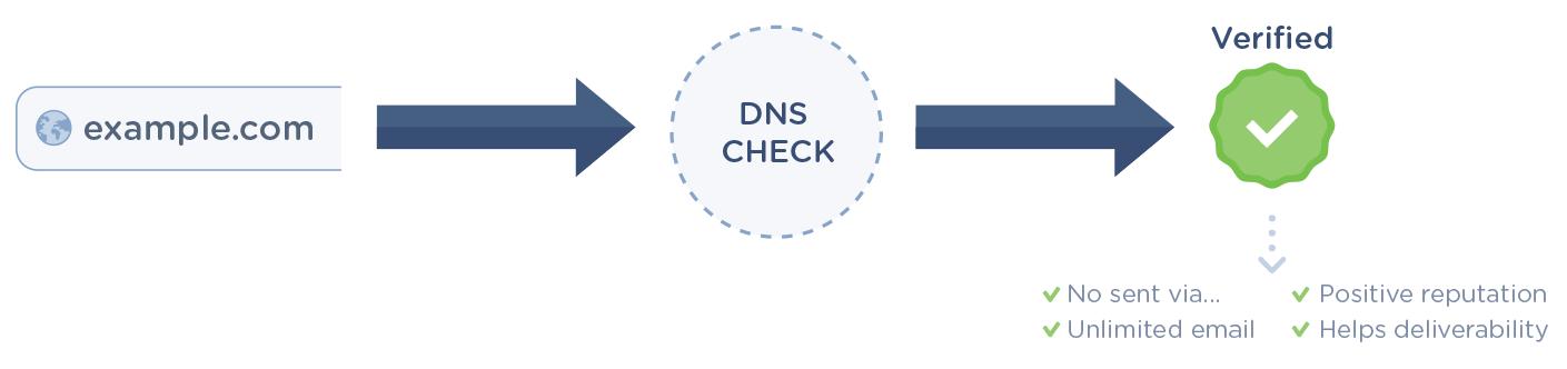 How to start sending email — Mailgun API documentation